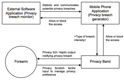 Workflow of Privacy Band